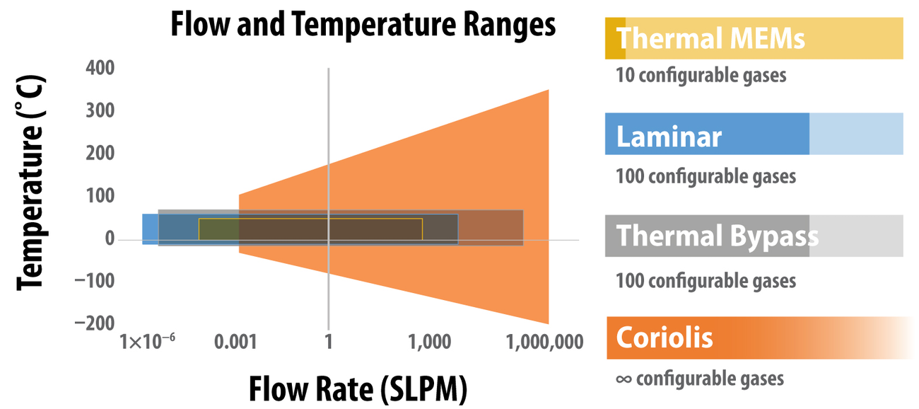 Figure 1. Available flow rate and temperature ranges for each technology. Note the log scale on the x-axis.