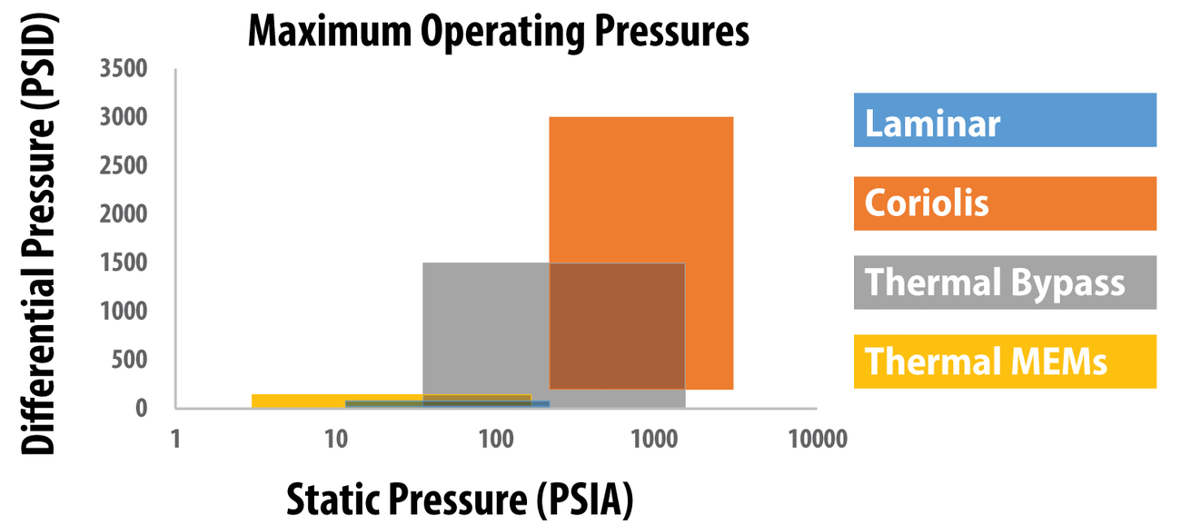 Figure 2. Available maximum pressure ratings for both static and differential pressure for each technology. Note the log scale on the x-axis.