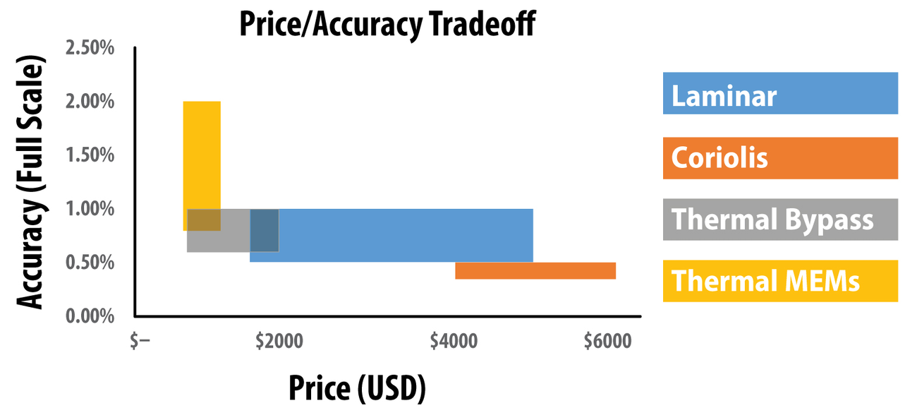 Figure 3. Higher accuracy (lower percentage) comes at higher cost in technology.