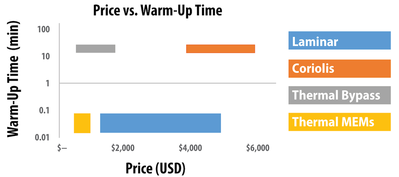 Figure 5. A stark difference in warm-up time for different technologies is paired with a low-cost and high-cost option for both fast and slow warm-up times. Note the log scale on the y-axis.