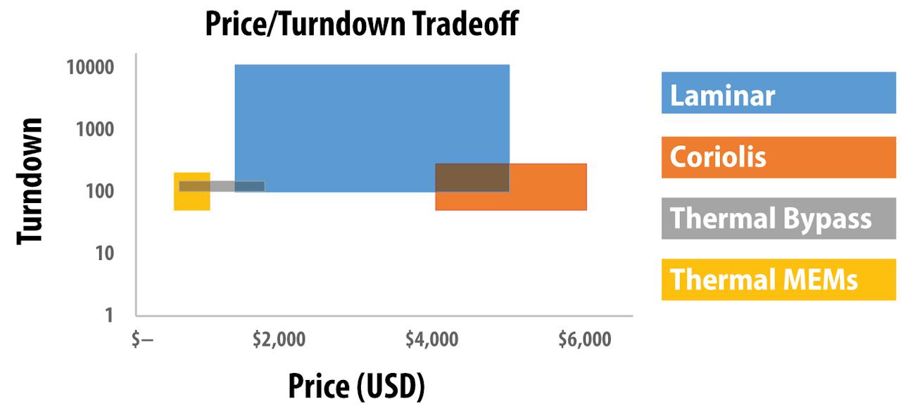 Figure 6. Range of best turndown ratios on the market versus price for various technologies.
